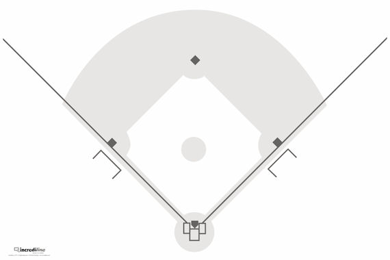 Softball field without player positions Softball field diagram ...